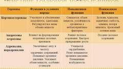 Ознаки хвороби надниркових залоз у жінок