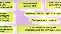 Симптоми подразненого синдрому кишечника